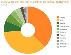 top-100-innovators-2014
